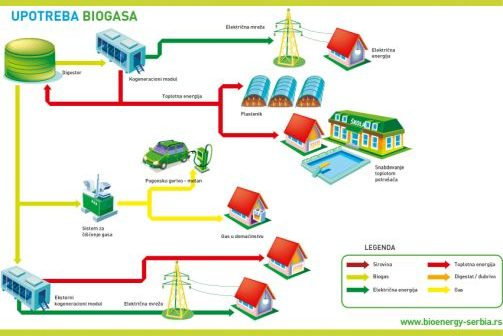 Da li je Srbija spremna da ode korak dalje u razvoju biogas sektora?